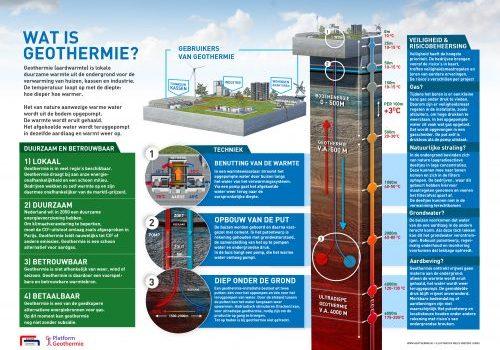 1,8 miljoen voor seismisch onderzoek naar Ultradiepe geothermie