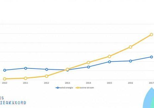 Rapport GEA Monitor 2017: duurzame opwek in Gelderland stijgt maar energievraag ook